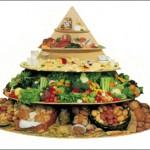 «Пищевая пирамида» — еще один отличный инструмент!